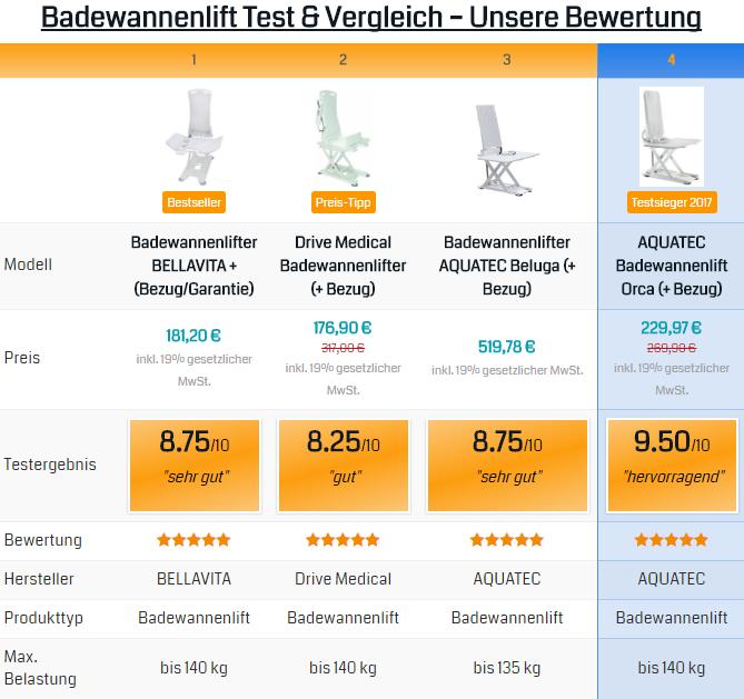 Badewannenlift Ratgeber Testsieger 2018 Stand Oktober